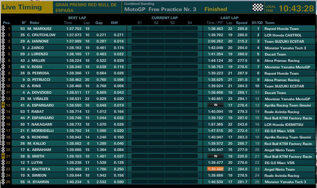 Motogp Jerez Fp3 Record Time For Marc Marquez Q1 For Dovizioso